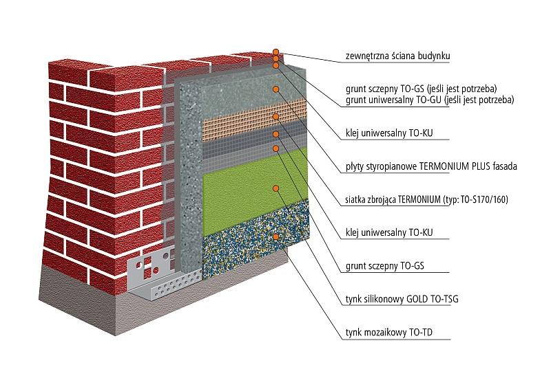 System Ociepleń Termo Organika EPS